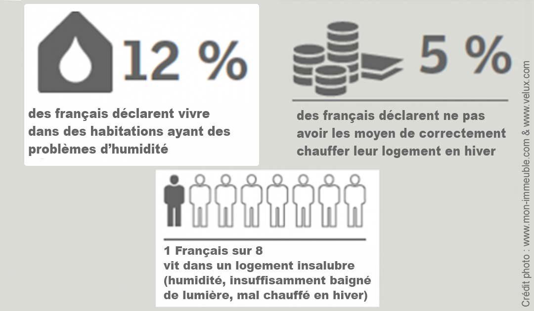 Insalubrité de l'habitat : Un fort impact sur la santé des Français