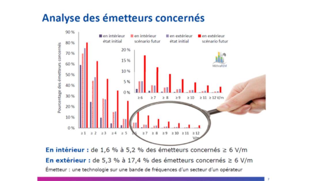 CLCV : ÉVOLUTION DE L'EXPOSITION AUX ONDES AVEC LE DÉPLOIEMENT TOUTES BANDES DE LA «4G»